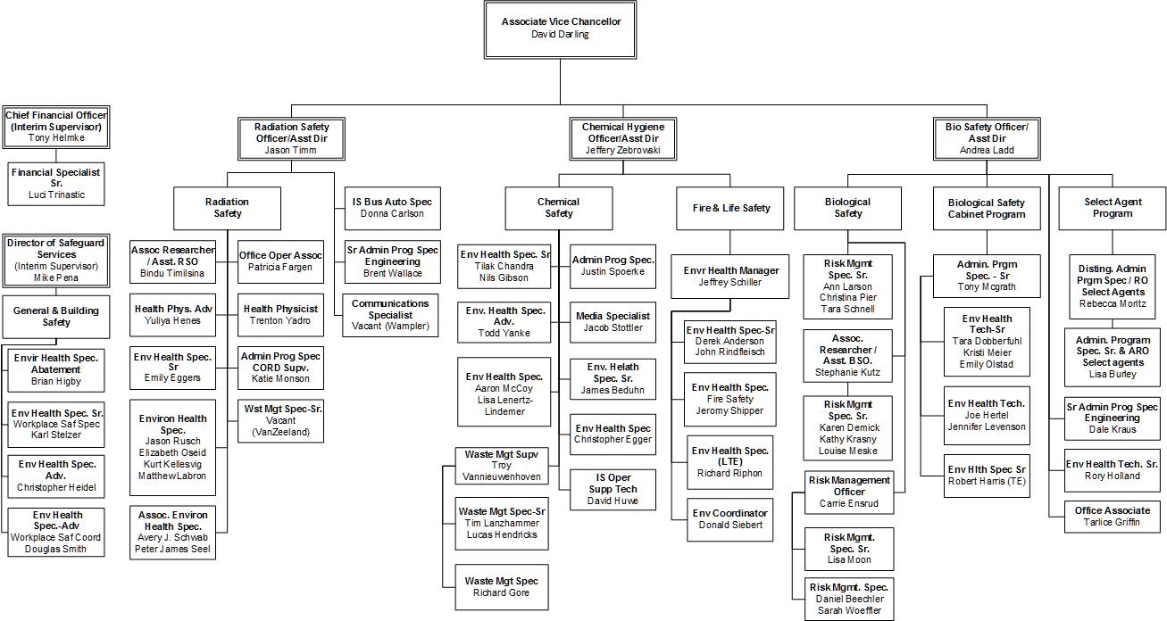EHS interim organizational structure