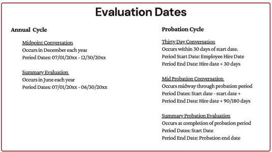 Evaluation Dates