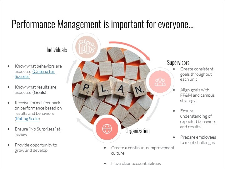 Performance Management is important for everyone: individuals, supervisors, and organization