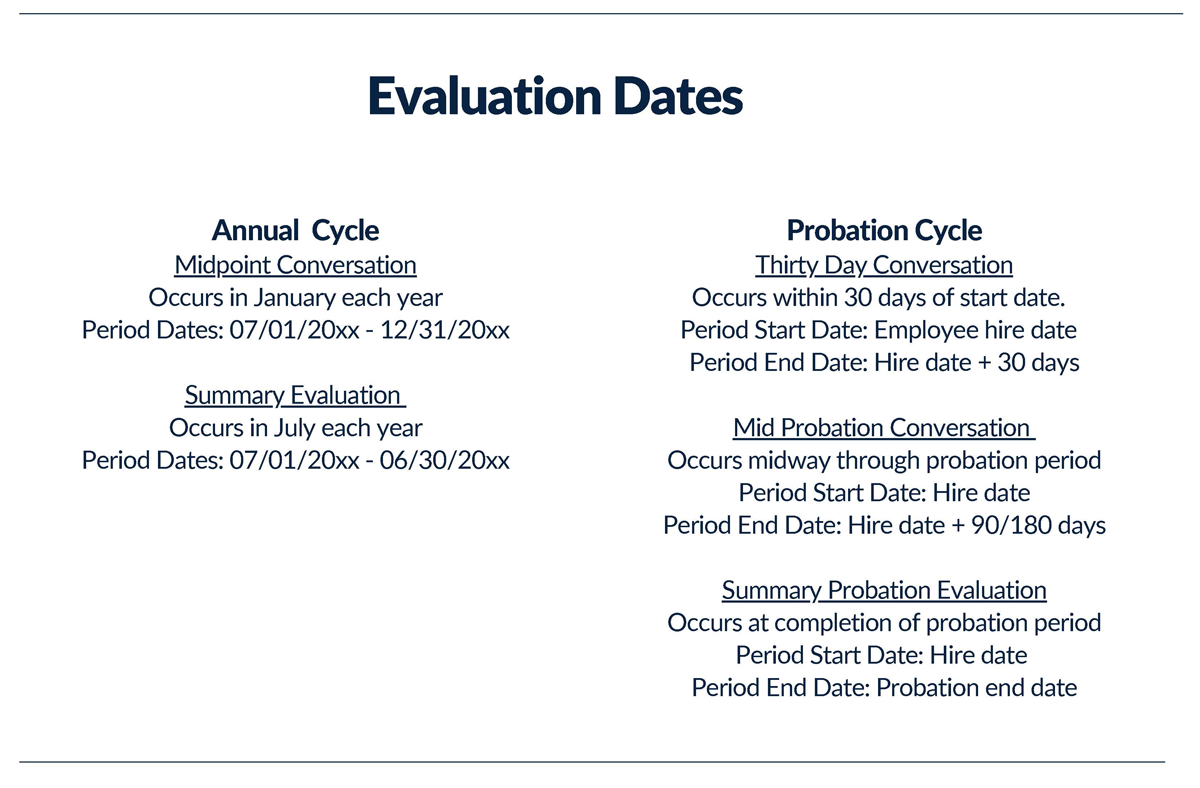 "Text: ""Evaluation Dates: Annual Cycle Midpoint Conversation Occurs in January each year Period Dates: 07/01/20xx - 12/31/20xx Summary Evaluation Occurs in July each year Period Dates: 07/01/20xx - 06/30/20xx ……………………………………………………………………………. Probation Cycle Thirty Day Conversation Occurs within 30 days of start date. Period Start Date: Employee Hire Date Period End Date: Hire date + 30 days Mid Probation Conversation Occurs midway through probation period Period Dates: Start date - start date + Period End Date: Hire date + 90/180 days Summary Probation Evaluation Occurs at completion of probation period Period Dates: Start Date Period End Date: Probation end date"""