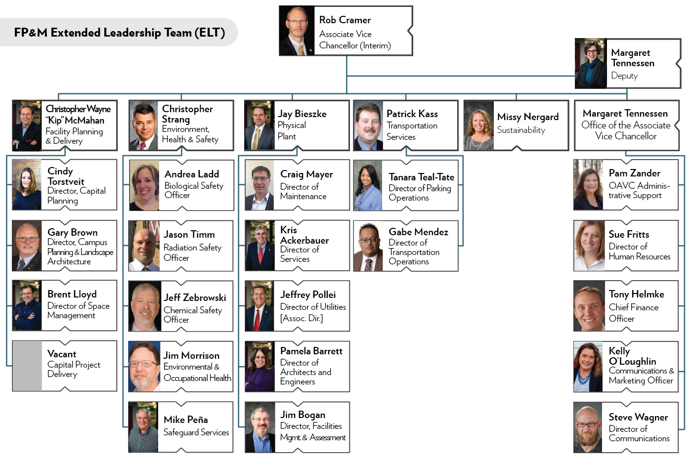 Organizational chart illustration: depicts 28 Facilities Planning & Management staff members with their headshot photo, name, and title
