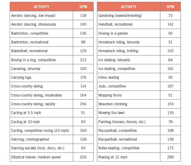 Activity conversion charts